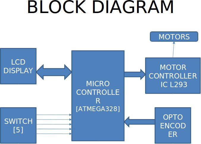 Microcontroller jastech2011 the basic block diagram contains a microcontroller ccuart Images